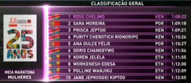 lisboa-hm-results-women-2015