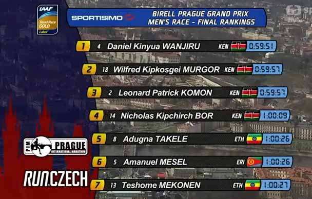 prag-hm-2015-result-men