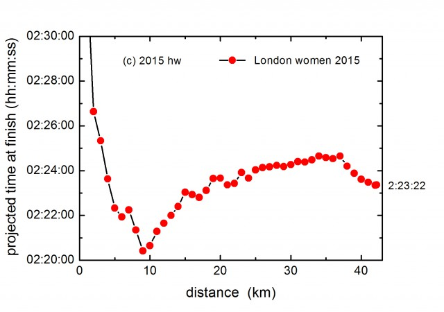 london-2015-pace-women