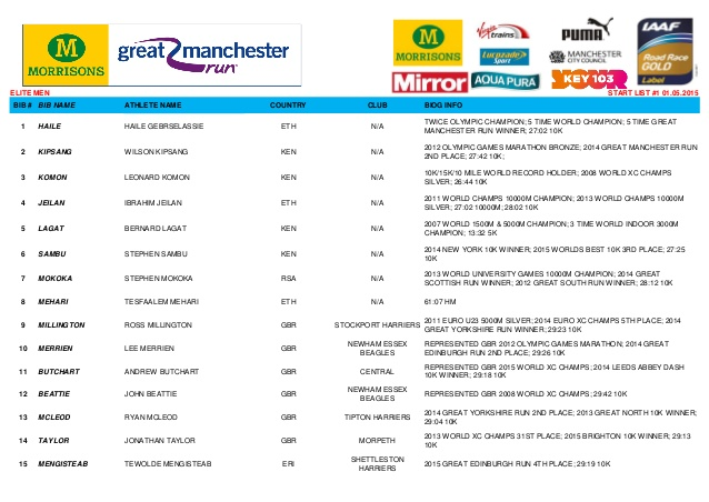 manchester-run-2015-startlist-1