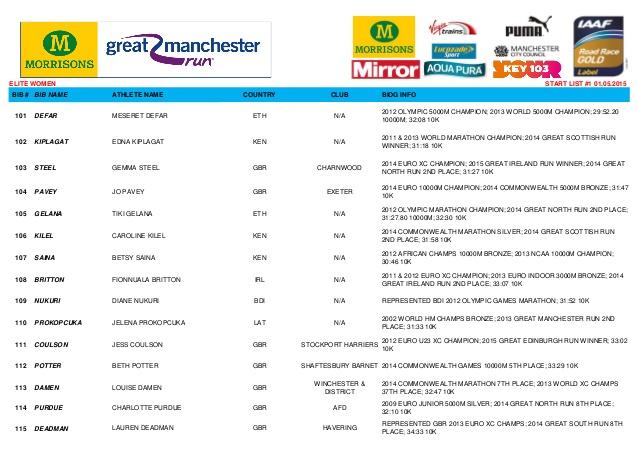 manchester-run-2015-startlist-w1