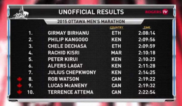 ottawa-marathon-2015-results-men