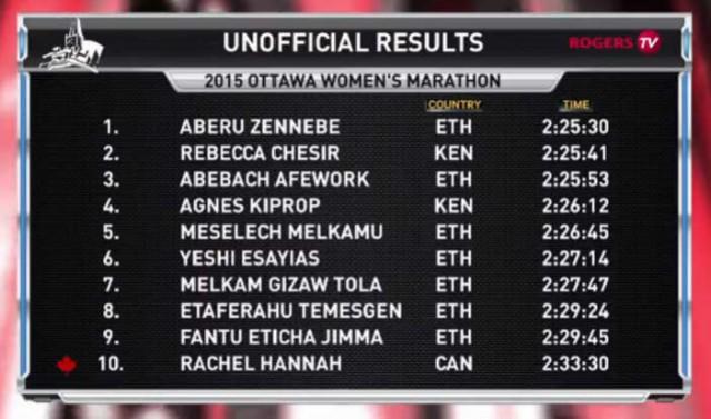 ottawa-marathon-2015-results-women