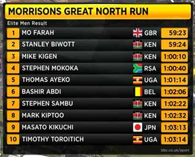 great-north-2015-result-men