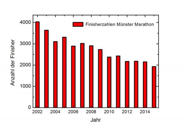 ms-mar-2015-finisherzahlen-jahr