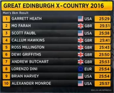 edinburgh-2016-results-men