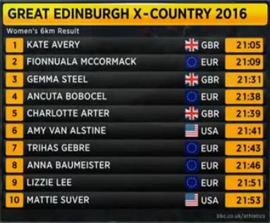 edinburgh-2016-results-women