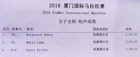 xiamen-2016-results-women