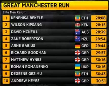 great-manchester-results-men