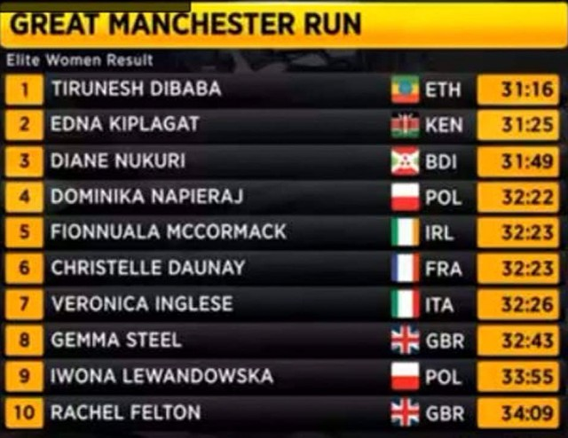 great-manchester-results-women