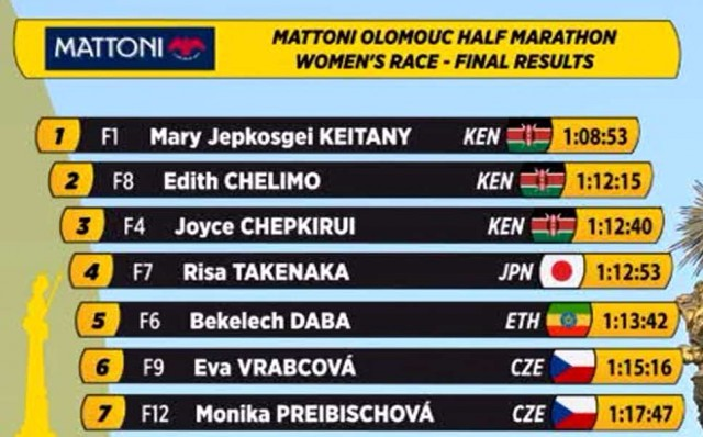 oulomoc-hm-2016-results-women