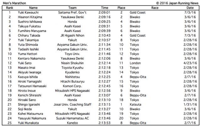 jrn-best-japan-marathoners-2016
