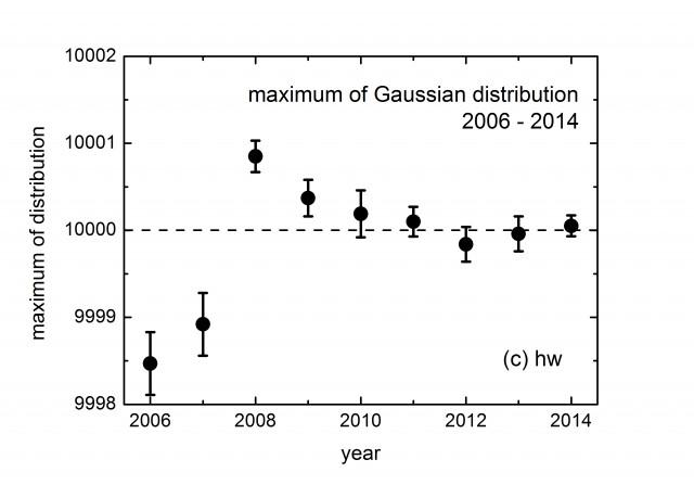 gps-max-gauss-2006-2014