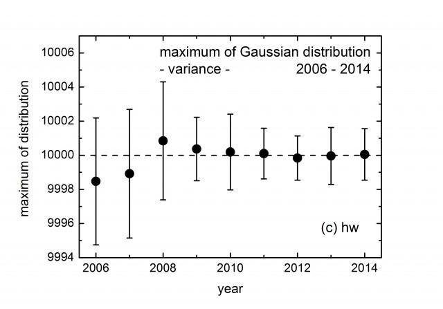 gps-max-gauss-variance-2006-2014