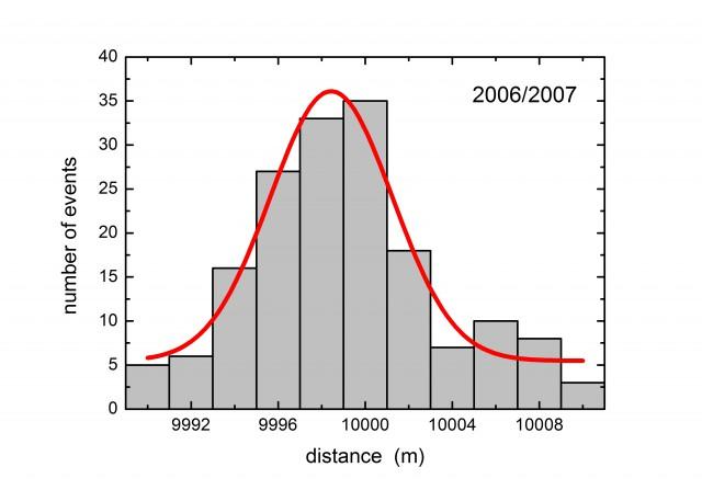gps-prog-2006-2007
