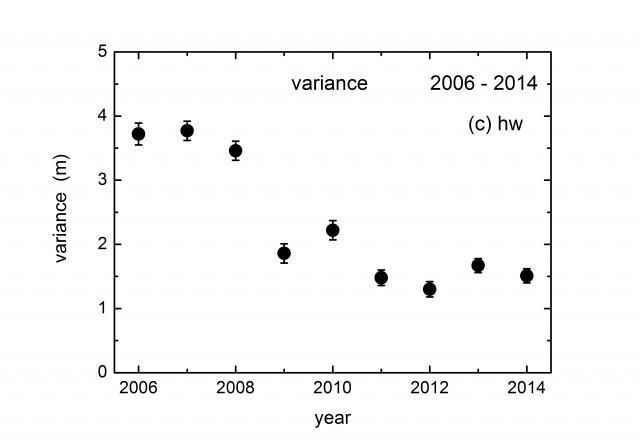 gps-variance-2006-2014