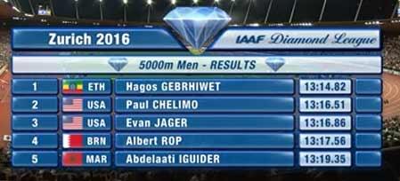 zurich-dl-5000m-men-results