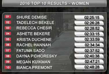 toronto-mar-2016-results-women