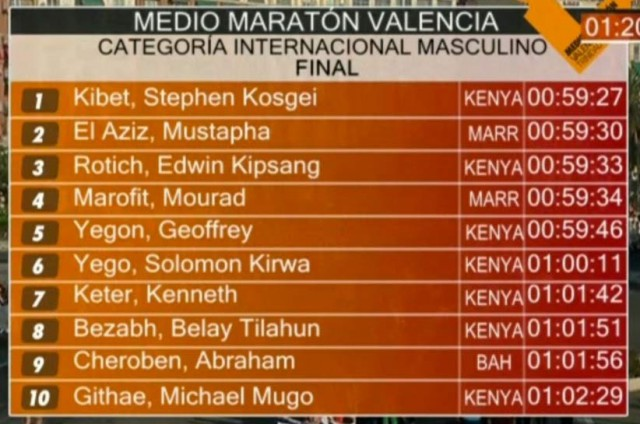 valencia-hm-2016-results-men-top10