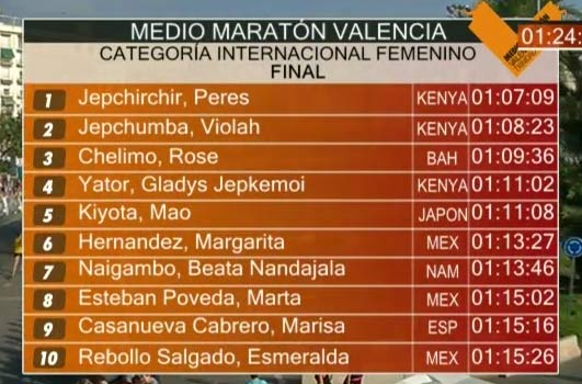 valencia-hm-2016-results-wm