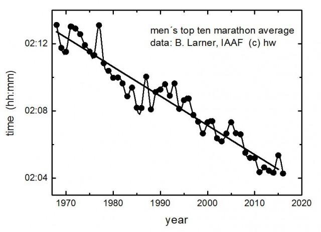 top-ten-marathon-men-till-2016