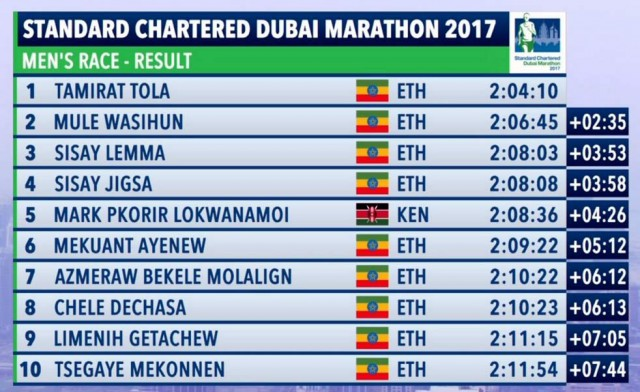 dubai-mar-2017-results-men