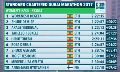 dubai-mar-2017-results-women