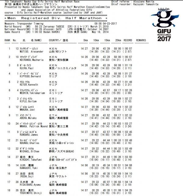 gifu-hm-2017-results