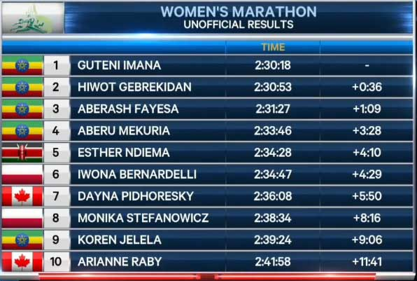 ottawa-mar-2017-results-women