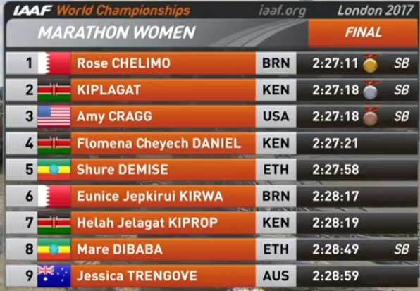 wm-2017-london-marathon-results-women