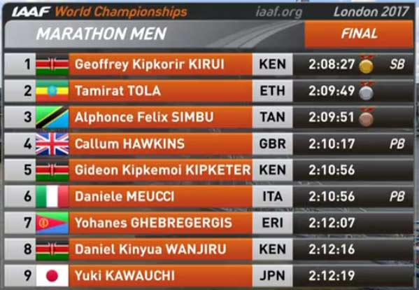 wm-marathon-2017-marathon-men-results