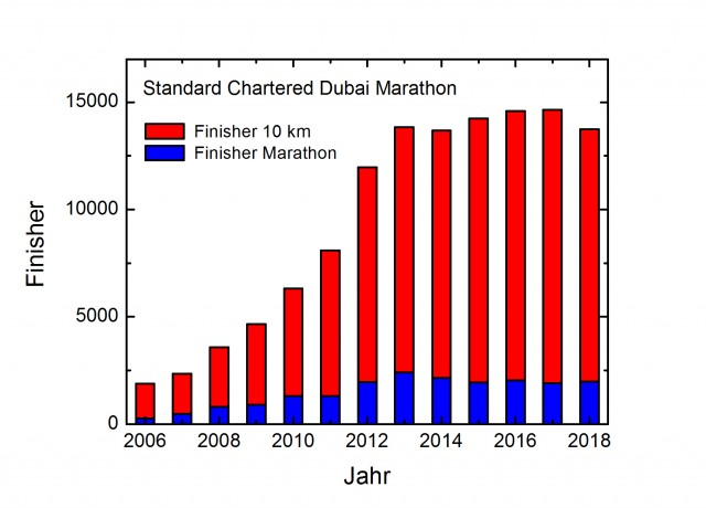 dubai-finisher-2006-2018