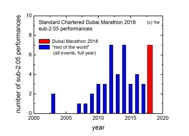 dubai-world-sub2-05-performances-2018