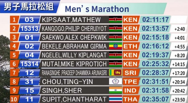 taipeh-mar-2019-results-men