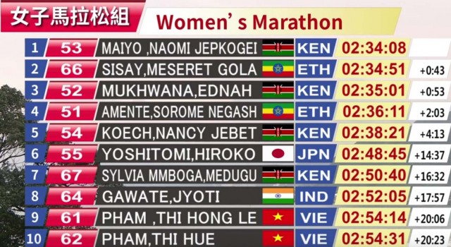 taipeh-mar-2019-results-wm
