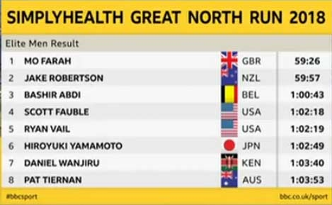 great-north-run-2018-results-men