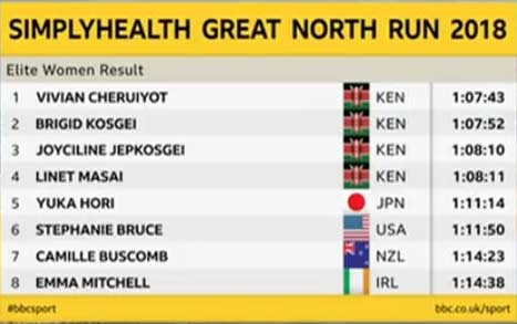 great-north-run-2018-results-women