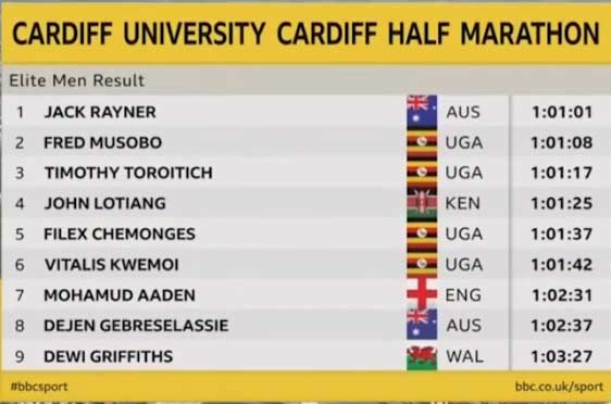 cardiff-hm-2018-results-men