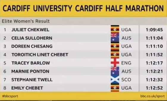 cardiff-hm-2018-results-wm