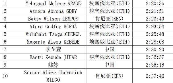 shanghai-mar-2018-results-women