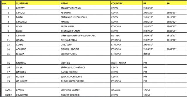 abu-dhabi-mar-2018-list-elite-men