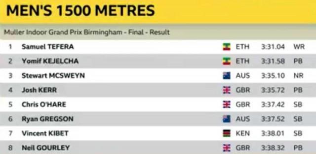 gprix-birmingham-results-1500m-men