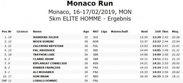 monaco-5km-results-men