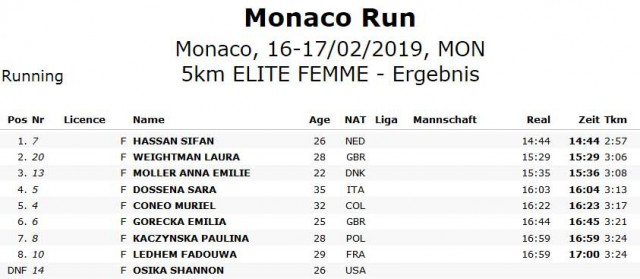 monaco-5km-results-wm
