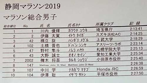 shizuoka-mar-2019-results-men