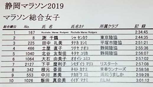 shizuoka-mar-2019-results-wm