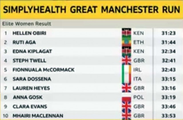 great-manchester-run-2019-results-women